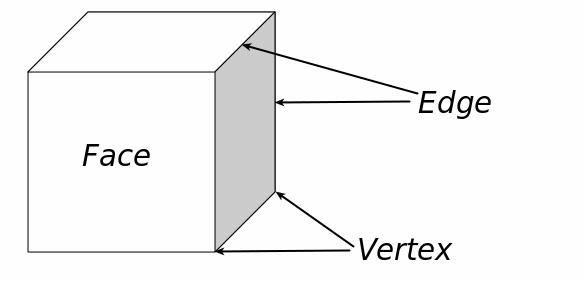 faces-edges-vertices