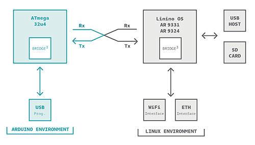 Arduino yun mini geeetech wiki