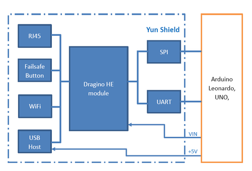 Yun shield geeetech wiki