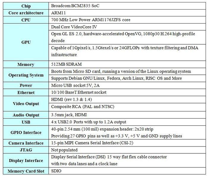 Raspberry Pi Model B+ - Geeetech Wiki