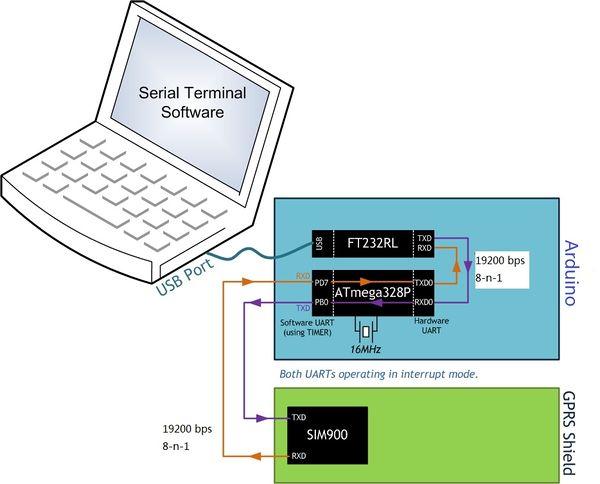 Arduino gprs shield geeetech wiki