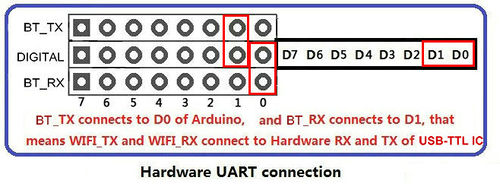 Arduino Bluetooth shield - Geeetech Wiki